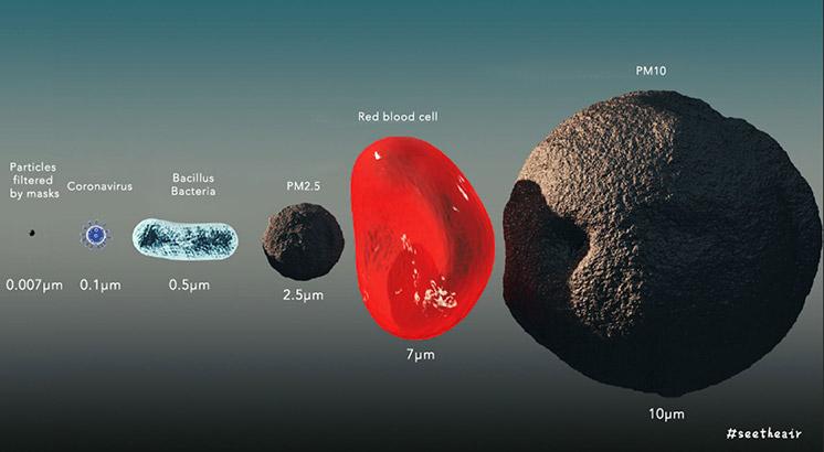 κορωναϊού σε σύγκριση με άλλα σωματίδια