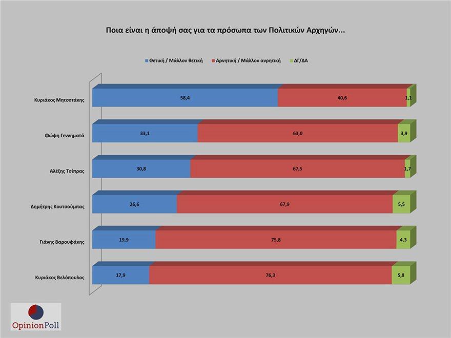 Κυριάκος Μητσοτάκης: Προπορεύεται η ΝΔ, μετά την πραγματοποίηση νέας δημοσκόπησης.