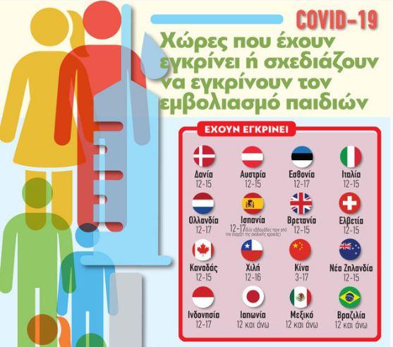Χώρες που έχουν εγκρίνει τον εμβολιασμό παιδιών